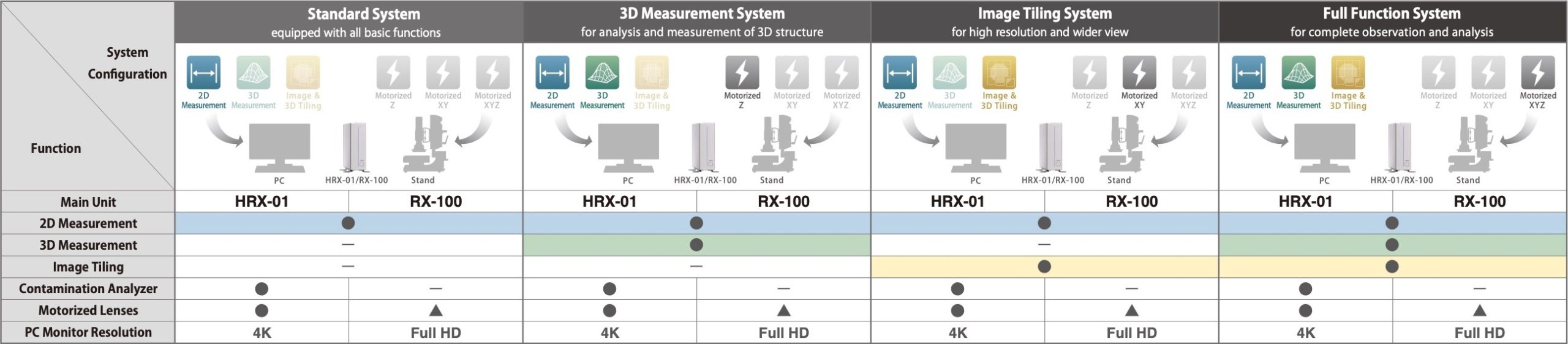 HRX-01 and RX-100 - 3D digital microscope